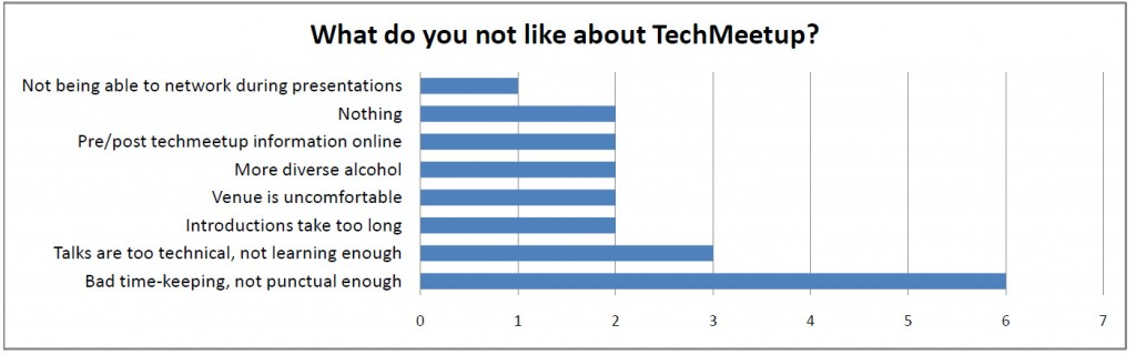What do you not like about TechMeetup