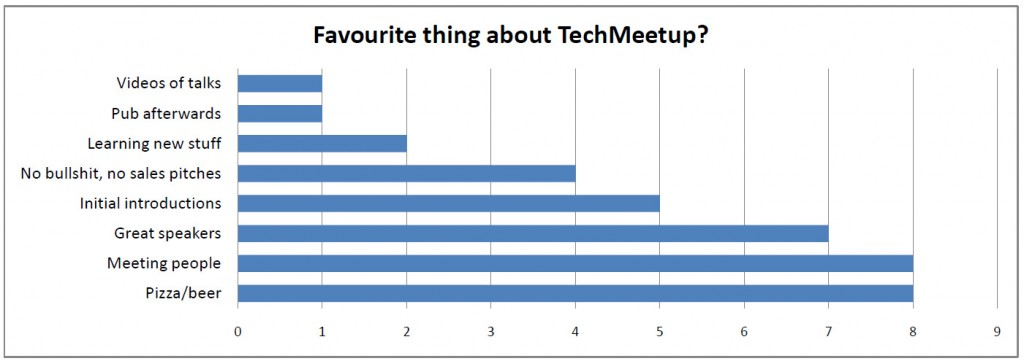 What's your favourite thing about TechMeetup
